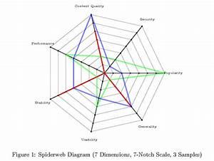 Spiderweb Diagram