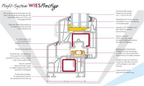 Technische Zeichnung Fenster by Wies Profil System Prestige