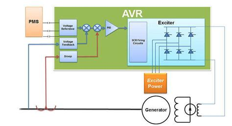 gcs supports  engine turbine  generator
