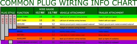 Trailer Wiring Chart