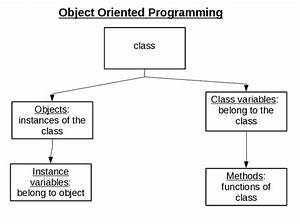 Object Oriented Programming Diagram - All