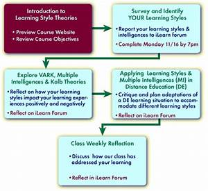 Learning Theories Chart Learning Styles Overview