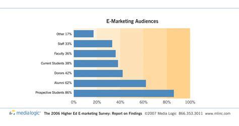 E Marketing by Media Logic S Higher Education E Marketing Survey Finds