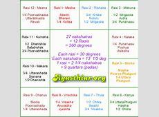 What is your rasi? Rasi and Nakshatra Calculator