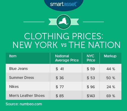 What Is The True Cost Of Living In New York City. Kitchen Island Decor Ideas. Where Can I Buy An Island For My Kitchen. Diy Dresser Into Kitchen Island. Kitchen Island With Seating Ideas. Portable Islands For Kitchen. Cheap Kitchen Flooring Ideas. Minimalist Kitchen Island. Small Kitchen Decorating Ideas Pinterest