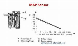 Sensor Kevakuman Pada Tipe D