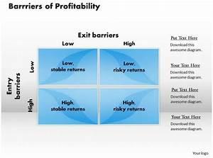 Barrriers Of Profitability Powerpoint Presentation Slide