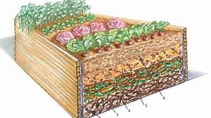 Befüllung Von Hochbeeten : schicht f r schicht richtig angelegt bild der frau ~ Lizthompson.info Haus und Dekorationen