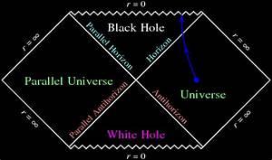 Penrose diagrams