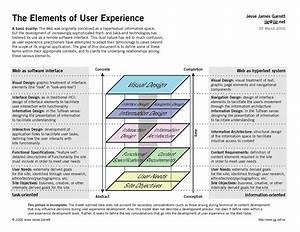 Elements Of Ux Diagram   Jesse James Garrett     A Classic