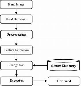Flowchart Of Hand Gesture Recognition