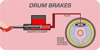 Brake Drum Brakes Systems Animation System Pads