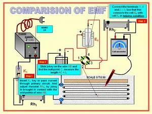 Physics Learn  Comparision Of Emf   Principle Of