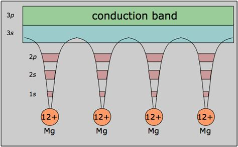 band structure chemistry libretexts 9 10 bonding in metals and semiconductors chemistry