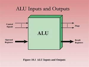 What Is Arithmetic Logic Unit  Alu