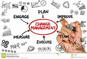 Change Management Flowchart Hand Drawing On Whiteboard Stock Image