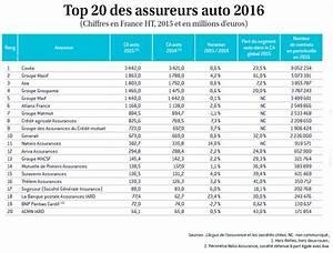 Classement Assurance Auto : classement auto 2016 si cher client ~ Medecine-chirurgie-esthetiques.com Avis de Voitures