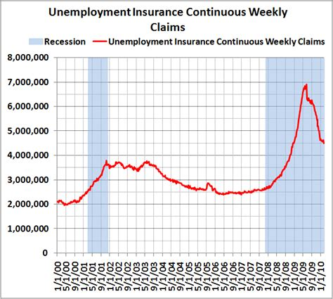 phone number to claim weekly unemployment benefits unemployment insurance continuous weekly claims week