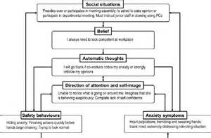 Social Anxiety Disorder Case Example