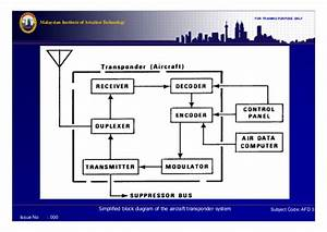 Mode S Transponder Block Diagram