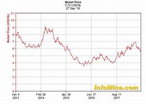 Lme Nickel Inventory Chart Nickel Monthly News For The Month Of September 2018