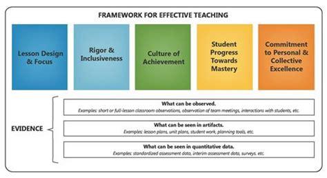 teacher evaluations newark board  education