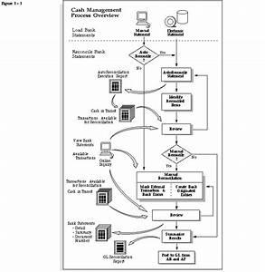 Cash Management Workflow Diagram : about bank reconciliation oracle cash management user 39 s ~ A.2002-acura-tl-radio.info Haus und Dekorationen