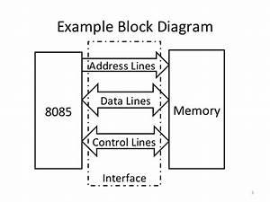 Memory  U0026 I  O Interfacing