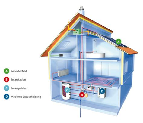 Energiewende Was Zusaetzliche Energieeinsparung Kostet by Die Energiewende Beginnt Im Heizungskeller Technologien