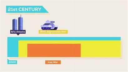 Future Timeline Animated Events Major 21st Century