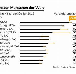 Der Größte Mensch Der Welt 2016 : forbes liste die reichsten menschen der welt welt ~ Markanthonyermac.com Haus und Dekorationen