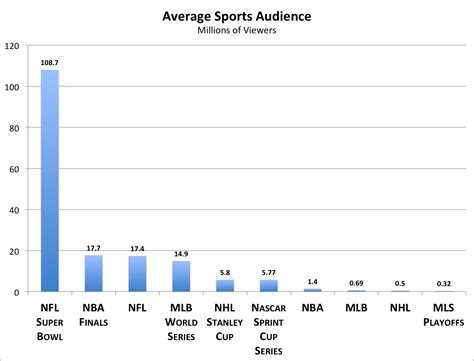 nfl     popular sport mlb    nba
