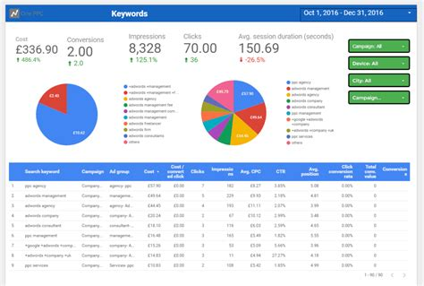 Adwords Data Studio Template Report (free 10+ Page Premade. Assisted Living Ventura Ca Bid On Harrisburg. How Can We Make A Website 2007 Mercedes Cl550. Security Windows And Doors Miami. Reasons Against Abortion Film Review Websites. Fashion Colleges In Georgia We Buy Cars Ny. How Old To Be On Medicare Nascar Tech School. Fast Cash Loans No Credit Checks. Payday Loan Columbus Ohio About Lending Club