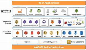 Introduction To Amazon Web Services  Aws