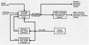 Function Block Diagram Plc