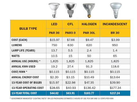 average lifespan of a light bulb more about led light bulbs shapes and operating costs