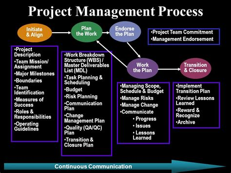 project management process  video