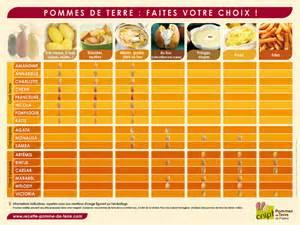 Pomme De Terre Agata Quelle Utilisation by Astuces Pour Choisir La Vari 233 T 233 Des Pommes De Terres Au