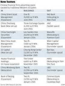 Office Space Ending by Hong Kong S Record Office Rents Drive More Firms Out Of