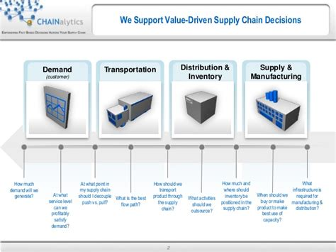 CHAINalytics, Empowering Fact Based Decisions Across Your ...