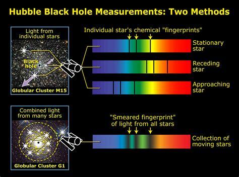 Using spectroscopy to measure velocity dispersion | ESA/Hubble