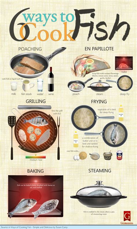 25 Food & Cooking Infographics That'll Make Your Life Easier  Page 4 Of 6