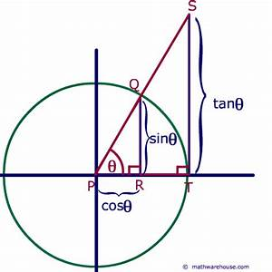 unit circle graph paper what is tangent definition of tangent with pictures and