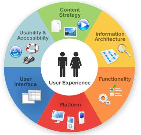 user experience designer importance of ux and ui designer in website designing