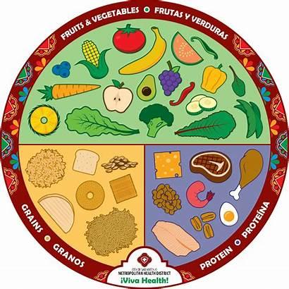 Plate Health Healthy Viva Clipart Transparent Gov