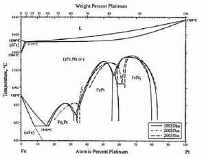 Phase Diagram For Iron
