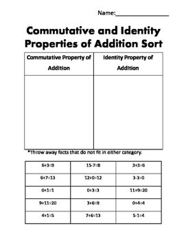 Commutative And Identity Property Of Addition Sort By Mrs Farn Tpt
