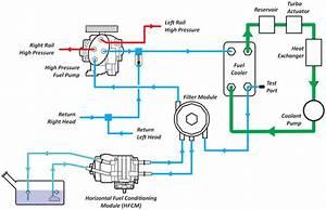 2005 Ford 6 0 Powerstroke Oil Cooler Flow