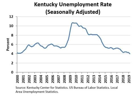 Small dip in Kentucky jobless rates in March   Kentucky Today