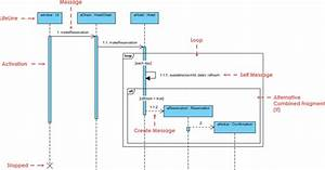 What Is A Sequence Diagram
